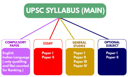download upsc syllabus download upsc pt and mains full sullabus